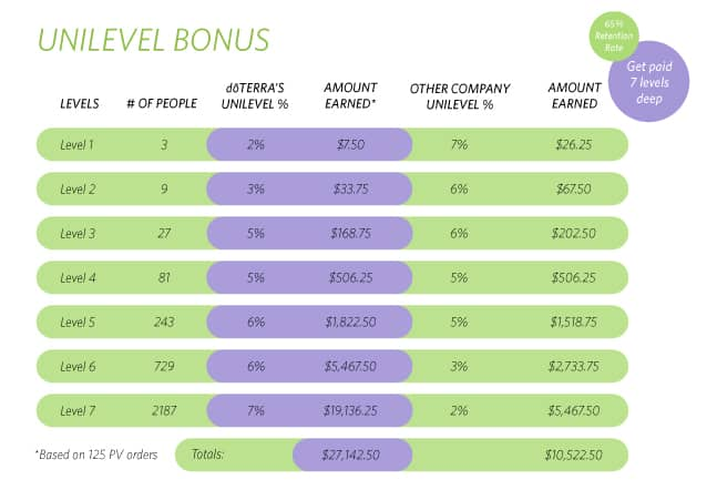 The doTERRA Compensation Plan Explained
